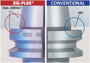 BigPlus Dual Contact Spindle